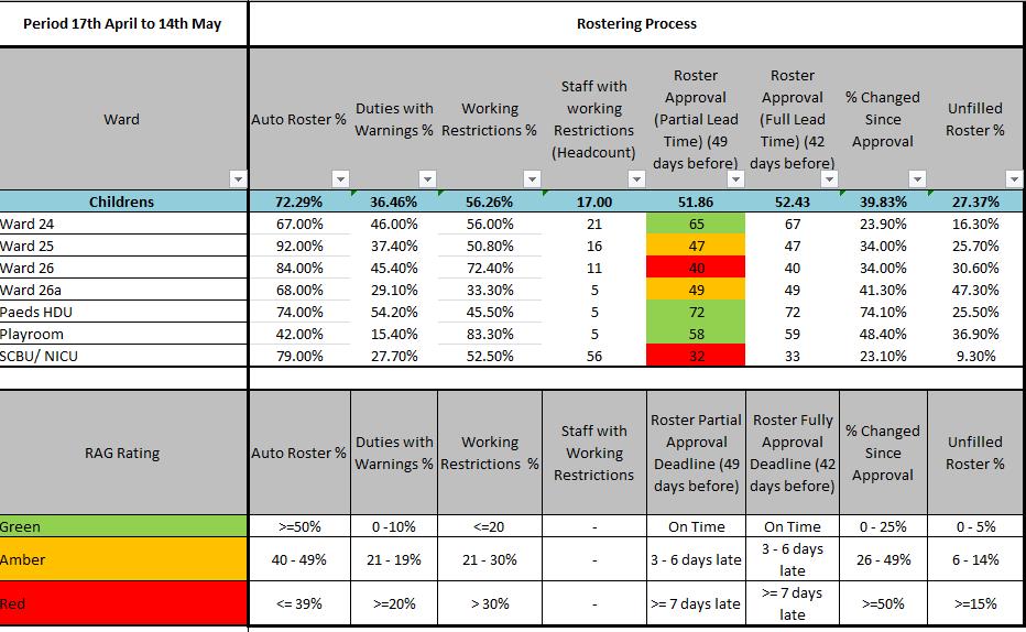 HealthRoster KPI Dashboard